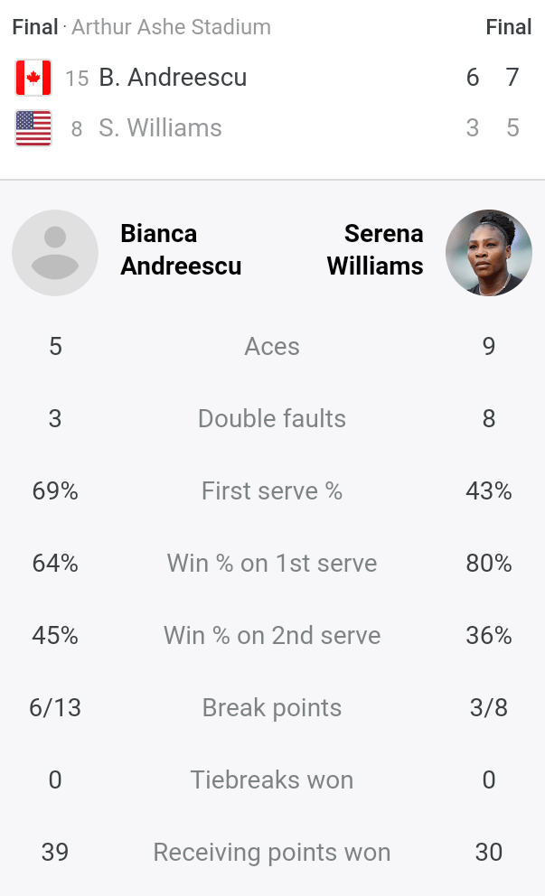 2019 US Open 2019 final: Serena Williams loses her 4th grand-slam final