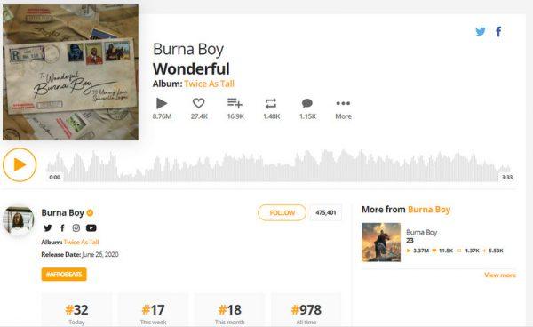 Burna Boy's Hit Track WONDERFUL Hits Over 8 Million Streams On Audiomack